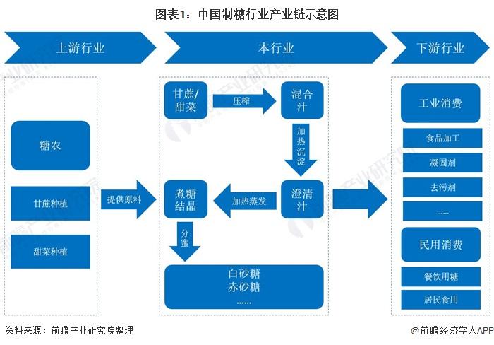 图表1:中国制糖行业产业链示意图