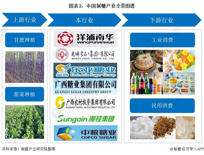 图表2:中国制糖产业全景图谱
