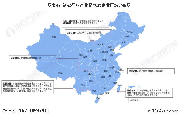 图表4:制糖行业产业链代表企业区域分布图
