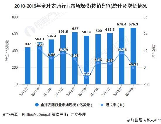 2010-2019年全球农药行业市场规模(按销售额)统计及增长情况
