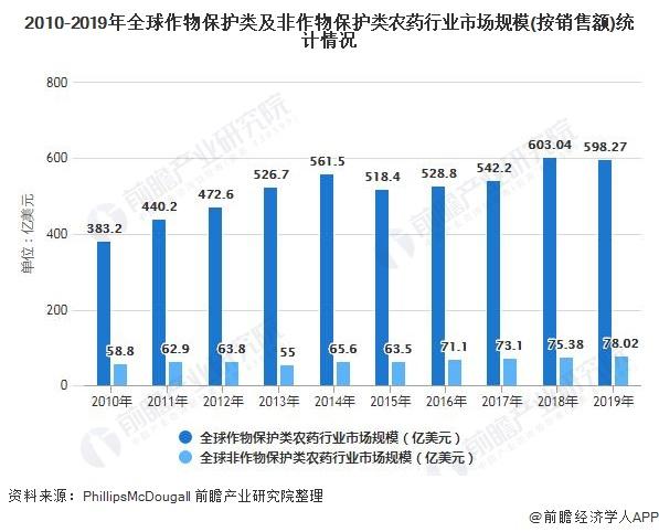 2010-2019年全球作物保护类及非作物保护类农药行业市场规模(按销售额)统计情况