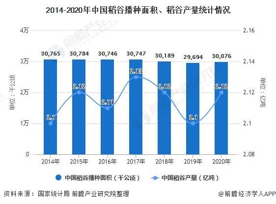 2014-2020年中国稻谷播种面积、稻谷产量统计情况