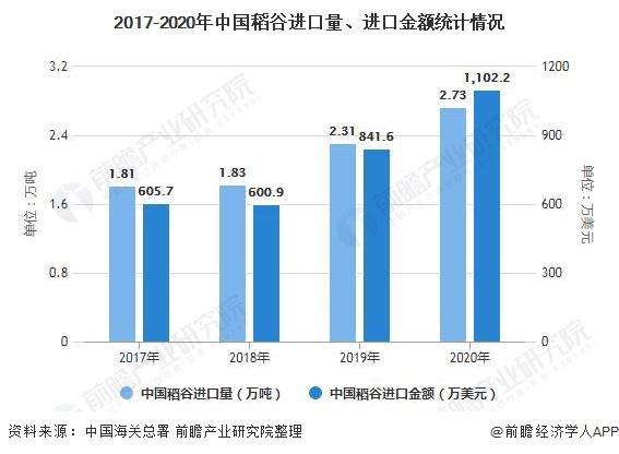 2017-2020年中国稻谷进口量、进口金额统计情况