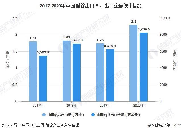 2017-2020年中国稻谷出口量、出口金额统计情况