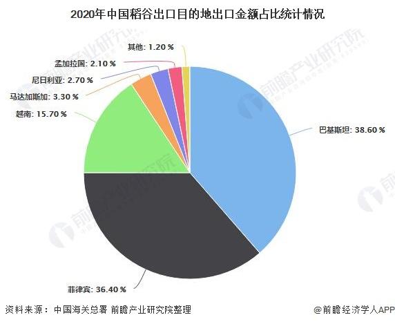 2020年中国稻谷出口目的地出口金额占比统计情况