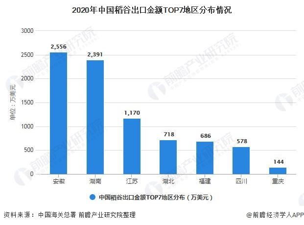 2020年中国稻谷出口金额TOP7地区分布情况