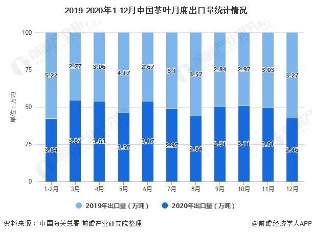 2019-2020年1-12月中国茶叶月度出口量统计情况
