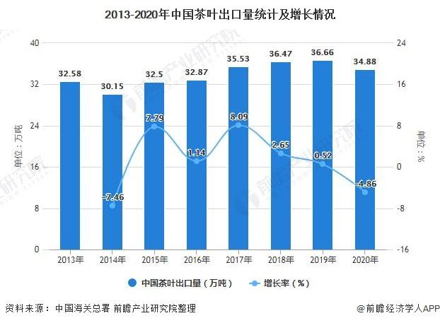 2013-2020年中国茶叶出口量统计及增长情况