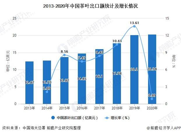 2013-2020年中国茶叶出口额统计及增长情况