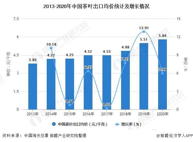 2013-2020年中国茶叶出口均价统计及增长情况