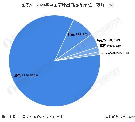 图表5:2020年中国茶叶出口结构(单位:万吨,%)