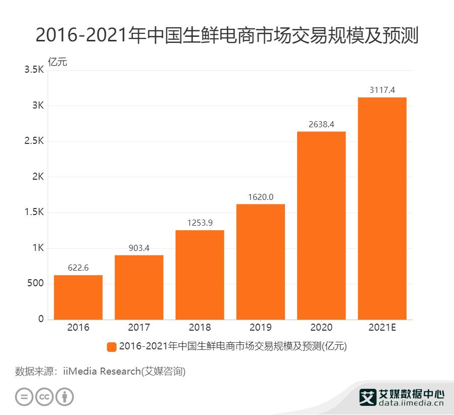 2016——2021年中国生鲜电商市场规模及预测