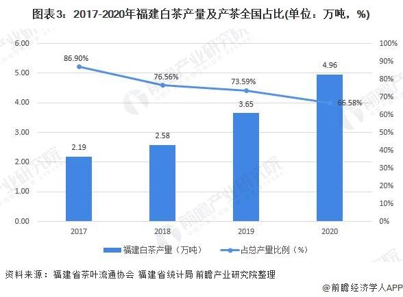 图表3:2017-2020年福建白茶产量及产茶全国占比(单位:万吨,%)