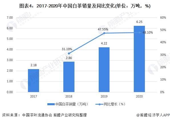 图表4:2017-2020年中国白茶销量及同比变化(单位:万吨,%)