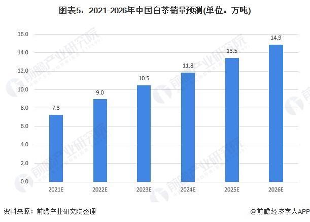图表5:2021-2026年中国白茶销量预测(单位:万吨)