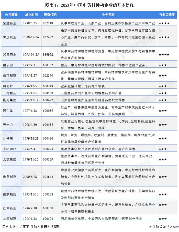 图表1:2021年中国中药材种植企业的基本信息