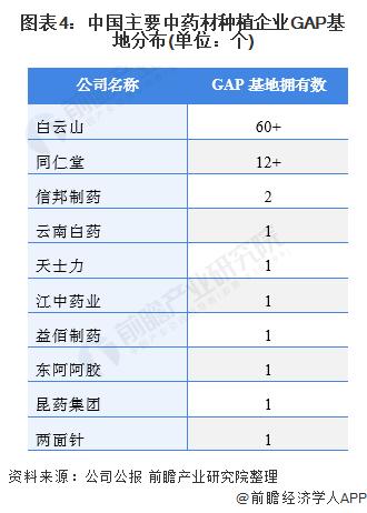 图表4:中国主要中药材种植企业GAP基地分布(单位:个)
