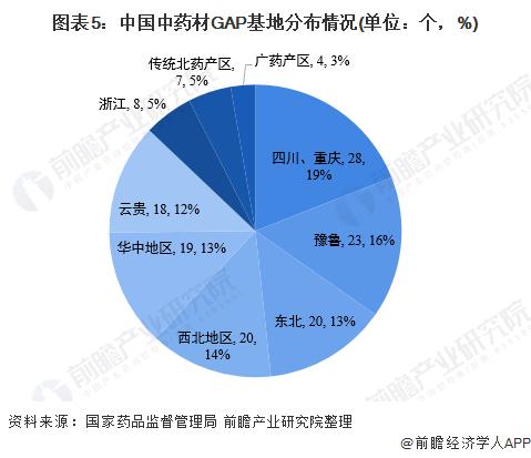 图表5:中国中药材GAP基地分布情况(单位:个,%)