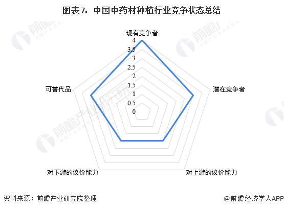 图表7:中国中药材种植行业竞争状态总结