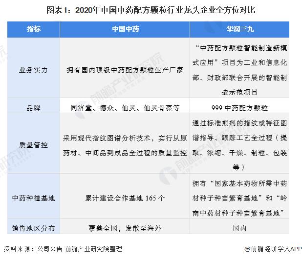 图表1:2020年中国中药配方颗粒行业龙头企业全方位对比