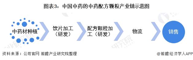 图表3:中国中药的中药配方颗粒产业链示意图