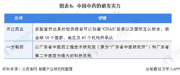 图表6:中国中药的研发实力