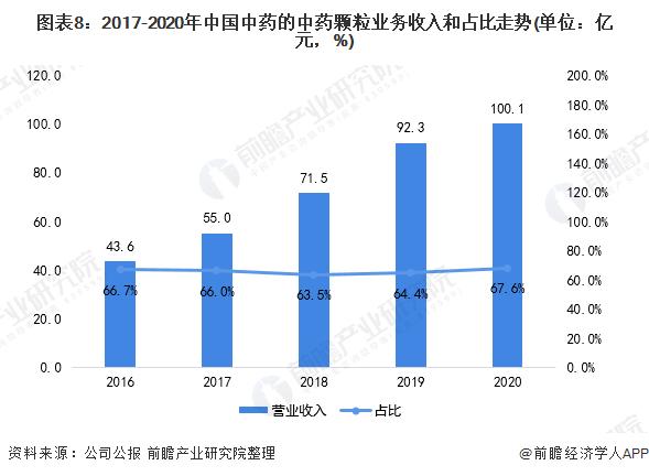 图表8:2017-2020年中国中药的中药颗粒业务收入和占比走势(单位:亿元,%)