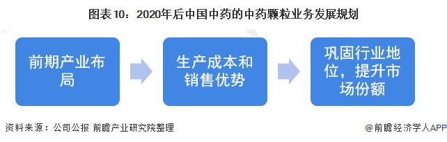 图表10:2020年后中国中药的中药颗粒业务发展规划