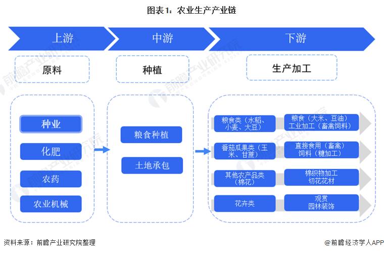 图表1:农业生产产业链