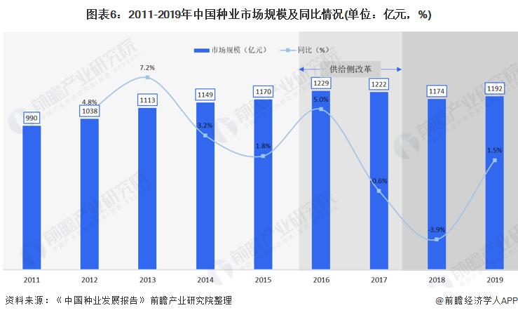 图表6:2011-2019年中国种业市场规模及同比情况(单位:亿元,%)