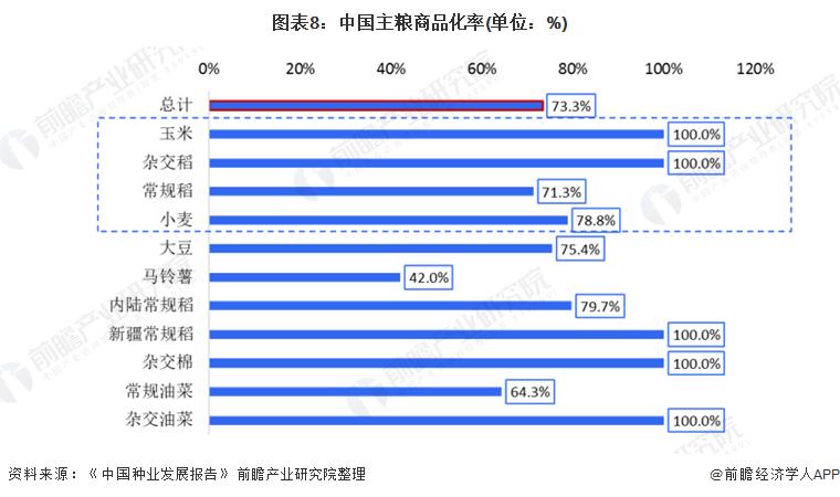 图表8:中国主粮商品化率(单位:%)