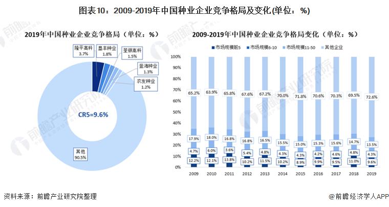 图表10:2009-2019年中国种业企业竞争格局及变化(单位:%)