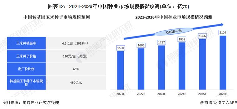 图表12:2021-2026年中国种业市场规模情况预测(单位:亿元)