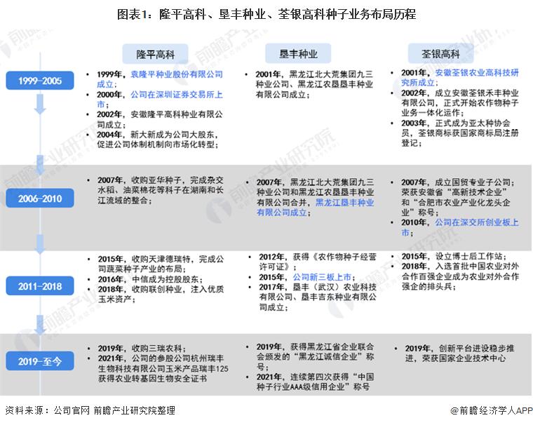 图表1:隆平高科、垦丰种业、荃银高科种子业务布局历程
