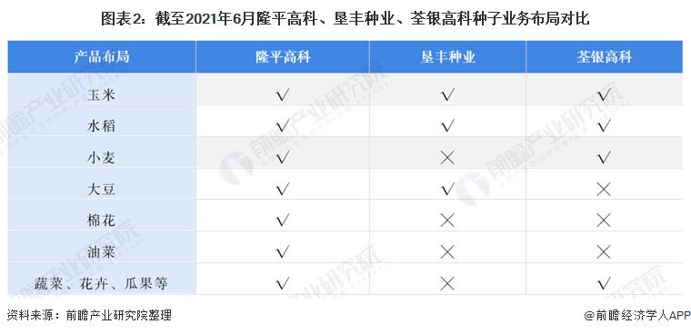 图表2:截至2021年6月隆平高科、垦丰种业、荃银高科种子业务布局对比