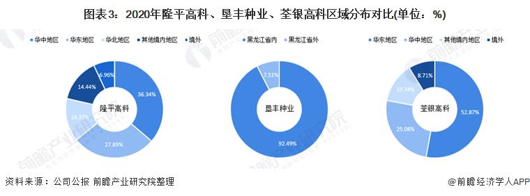 图表3:2020年隆平高科、垦丰种业、荃银高科区域分布对比(单位:%)
