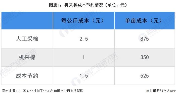 图表1:机采棉成本节约情况(单位:元)