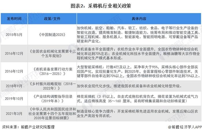 图表2:采棉机行业相关政策