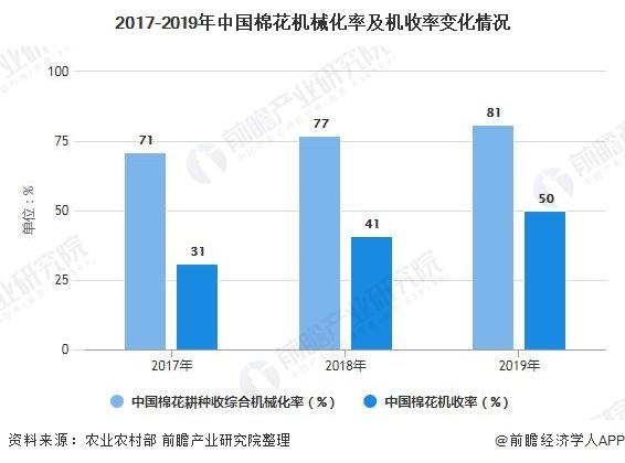 2017-2019年中国棉花机械化率及机收率变化情况