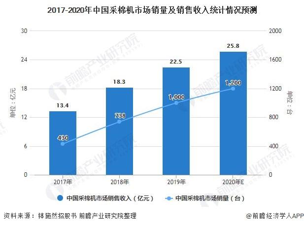 2017-2020年中国采棉机市场销量及销售收入统计情况预测