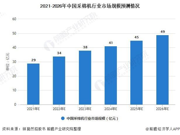 2021-2026年中国采棉机行业市场规模预测情况