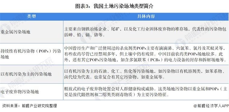 图表3:我国土地污染场地类型简介