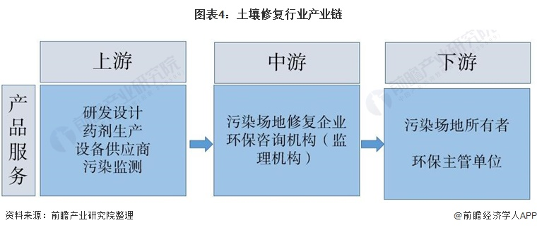 图表4:土壤修复行业产业链