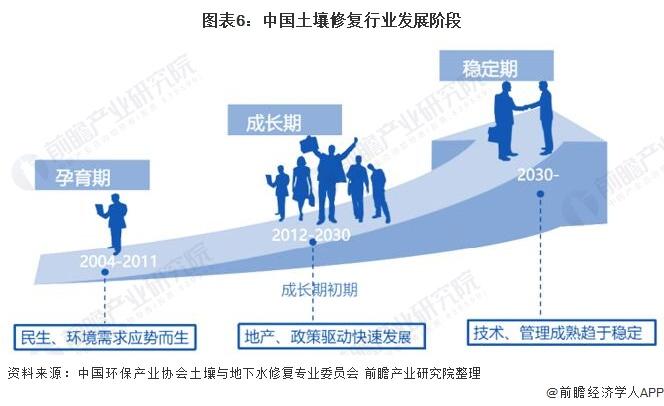 图表6:中国土壤修复行业发展阶段