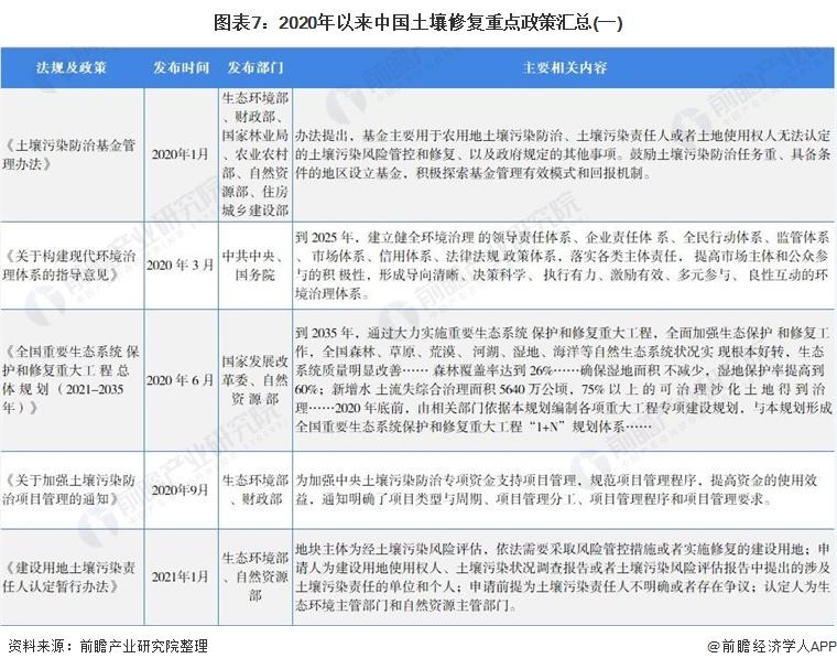 图表7:2020年以来中国土壤修复重点政策汇总(一)
