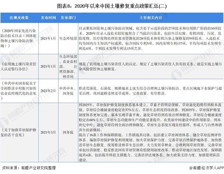 图表8:2020年以来中国土壤修复重点政策汇总(二)