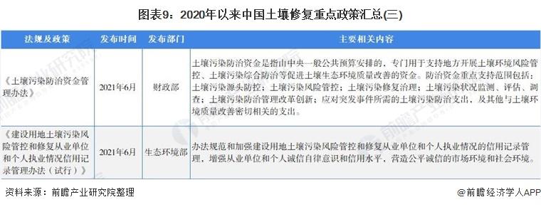 图表9:2020年以来中国土壤修复重点政策汇总(三)