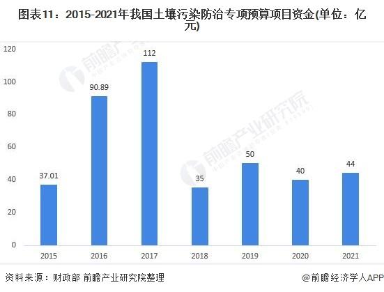图表11:2015-2021年我国土壤污染防治专项预算项目资金(单位:亿元)