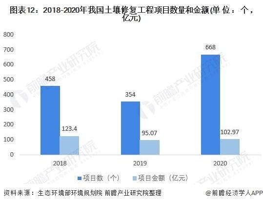 图表12:2018-2020年我国土壤修复工程项目数量和金额(单位:个,亿元)