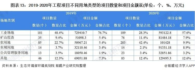 图表13:2019-2020年工程项目不同用地类型的项目数量和项目金额说(单位:个,%,万元)